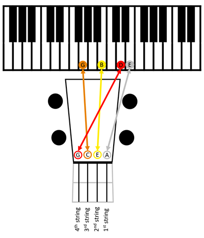 Baritone (High-D) tune to piano