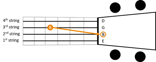 Baritone standard tuning 2nd string