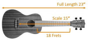Concert Ukulele Measures