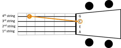 Low tuning 3rd string
