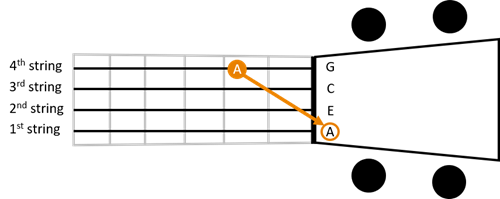 Reentrant tuning 1st string