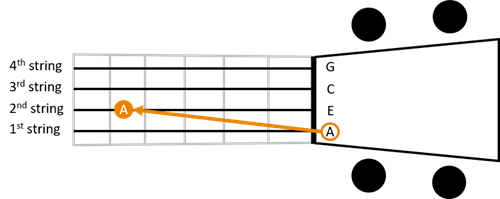 Reentrant tuning 2nd string