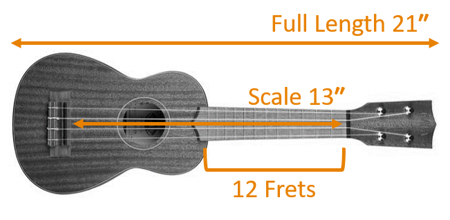 Soprano Ukulele Measures