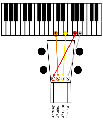 Standard tuning (High-G) tune to piano