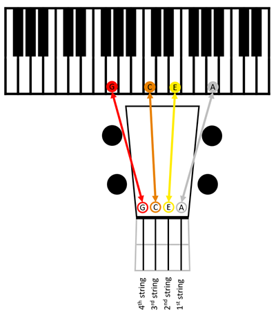 Standard tuning (Low-G) tune to piano